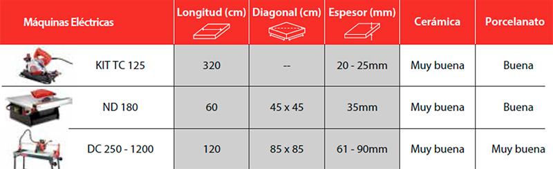 corte-especial---resumen---instalador-profesional-celima-trebol-rubi
